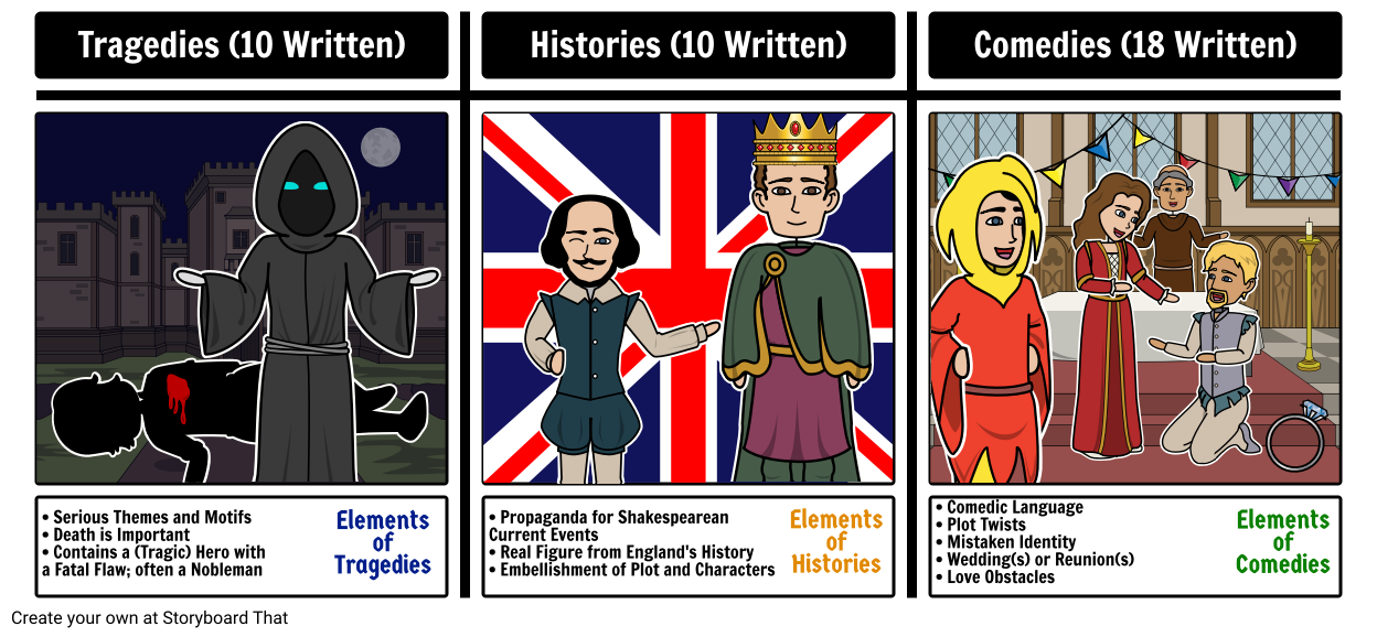 Shakespearean Play Genres