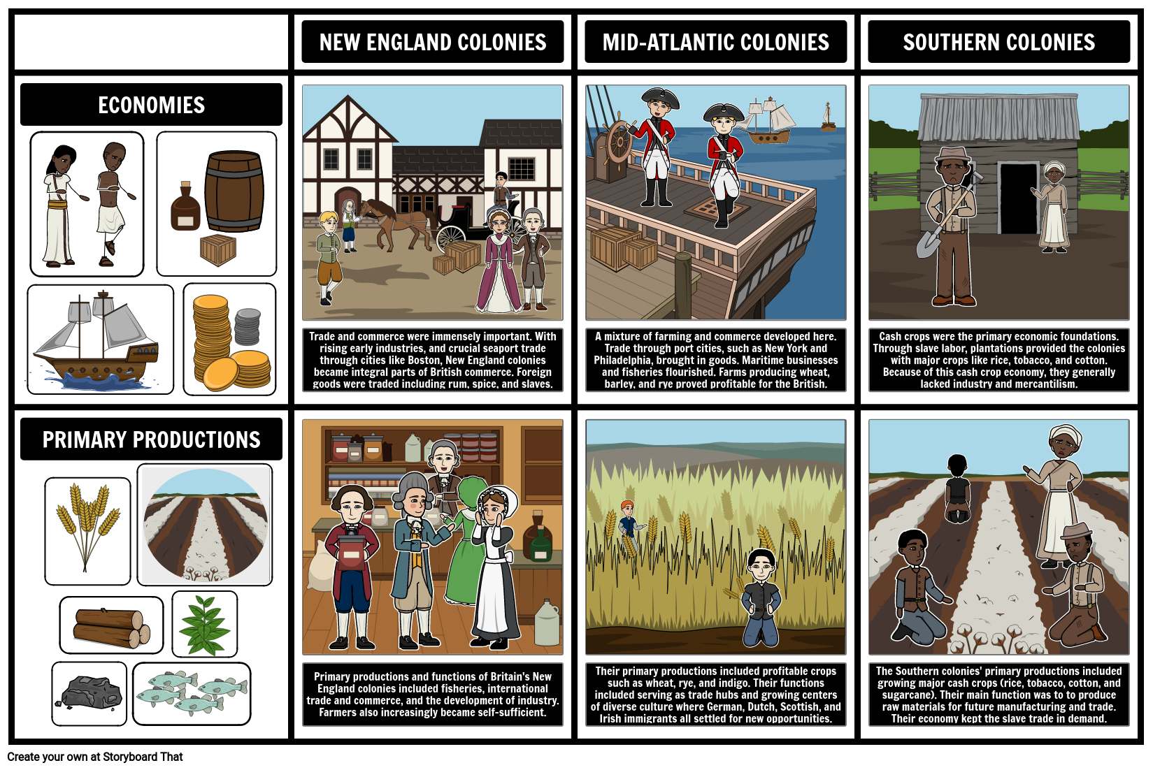 Development of the American 13 Colonies