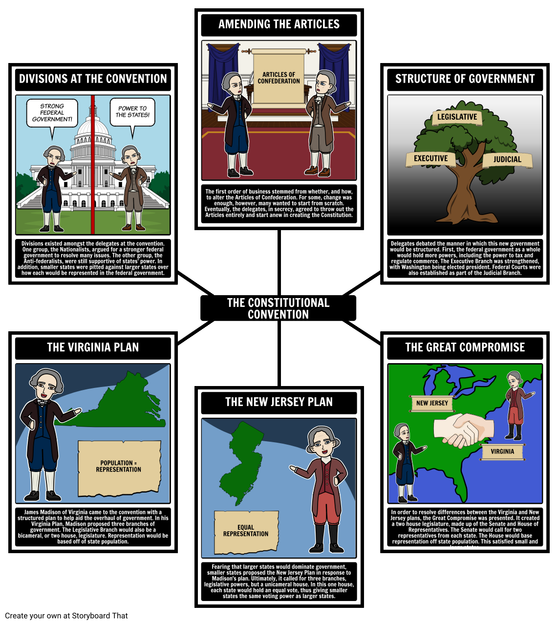 Federalism - The Constitutional Convention