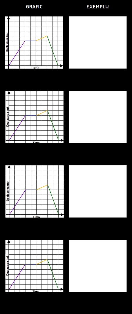Modelul de Deplasare