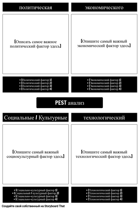 Шаблон PEST-анализа