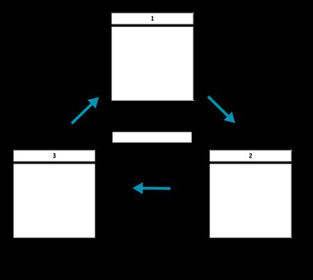 3 celični cikel s puščicami