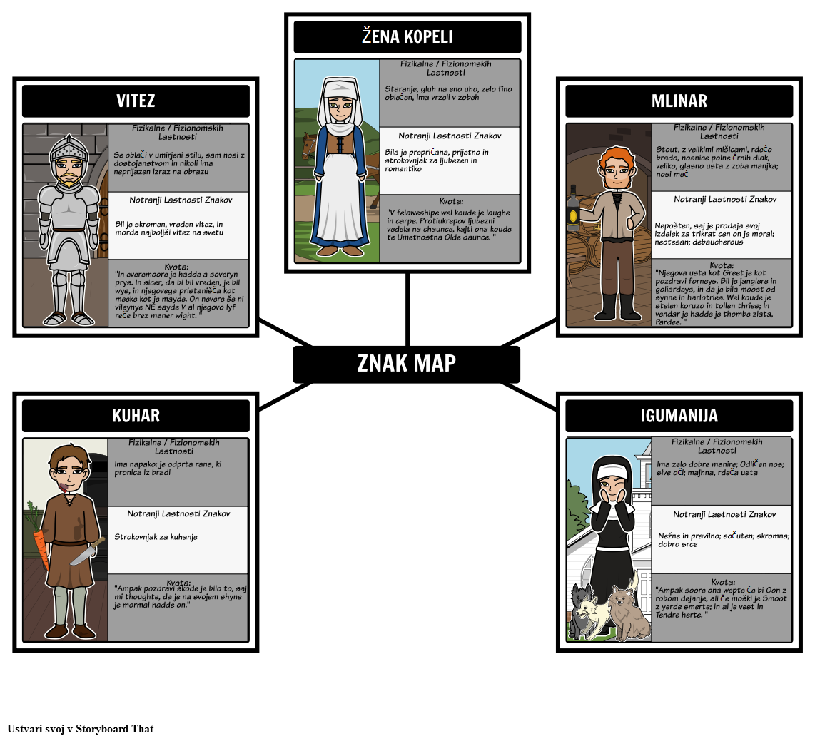 "Canterbury Tales - Character Map za ""The General prologa"""