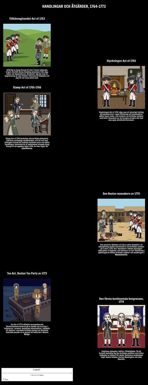 Handlingar och åtgärder av de 13 kolonierna: 1764-1773