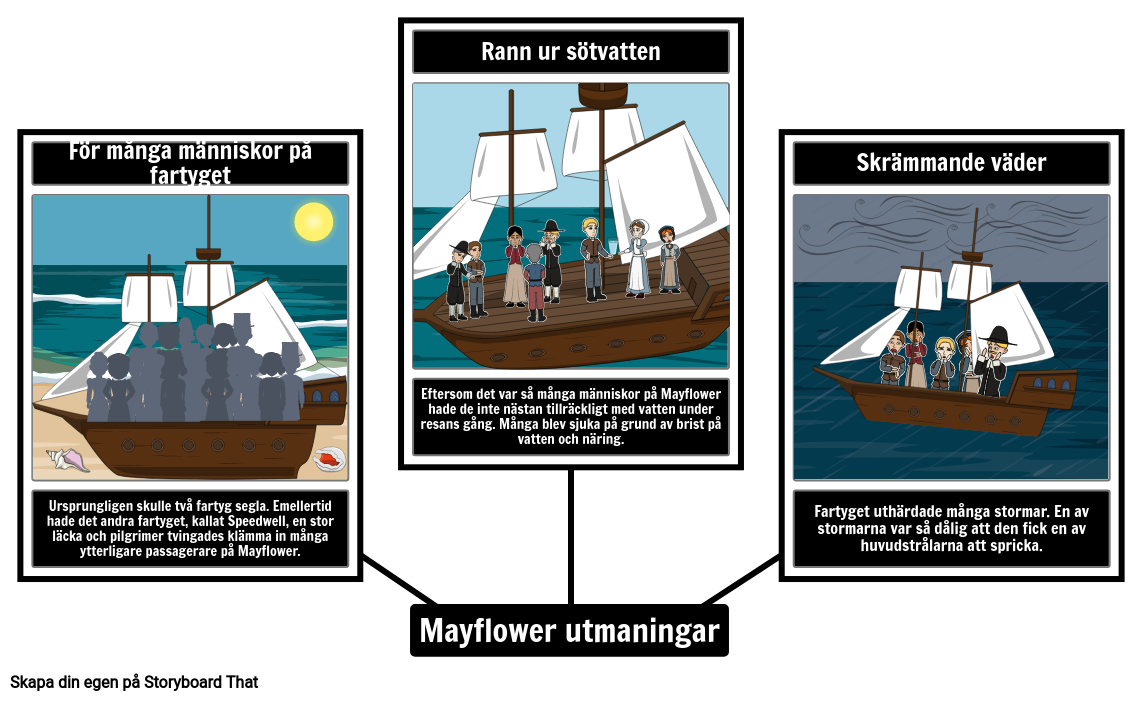 Mayflower Utmanar Spindelkarta