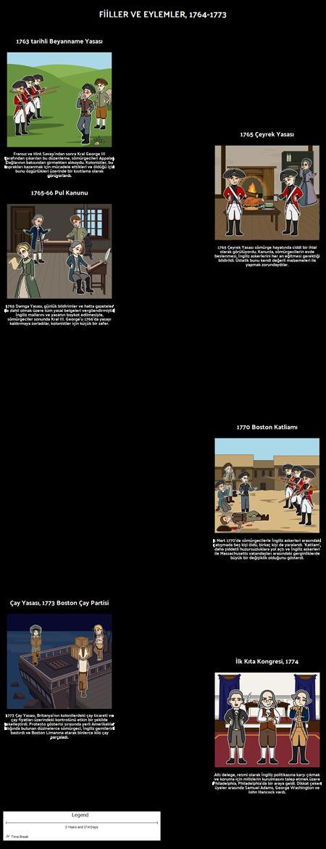 13 Koloninin Eylemleri ve Eylemleri: 1764-1773